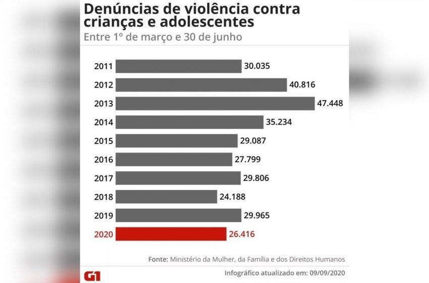 Denúncias de violência contra crianças e adolescentes caem 12% no Brasil durante a pandemia